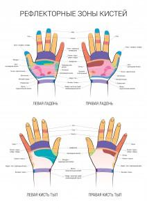 массаж рук- цена